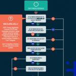 RPA Process optimisation